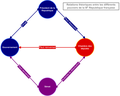 Relations théoriques des pouvoirs sous la Troisième République.png