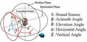 Sound localization - fig. 6 Sound Localization with Manikin