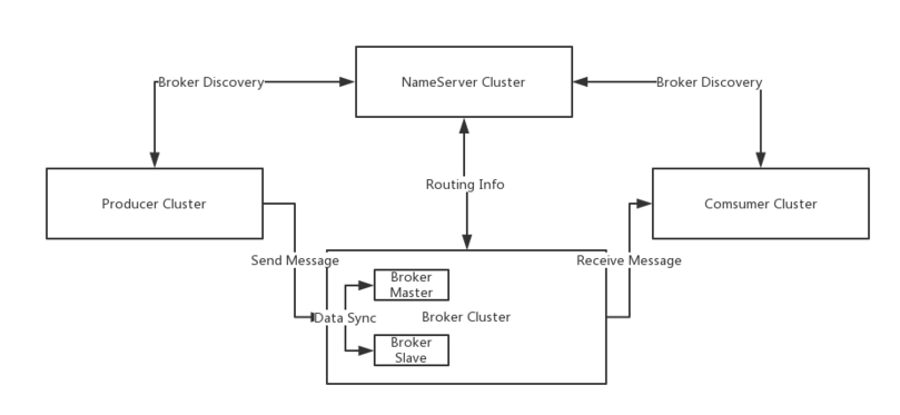 Apache RocketMQ - Wikipedia