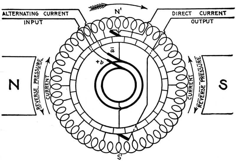 Rotary converter wikiwand wiring schematic for a simplified bipolar field gramme ring single phase to direct current rotary swarovskicordoba Images