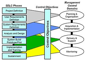 Systems development life cycle - Image: SDLC Phases Related to Management Controls