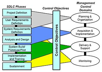 Systems development life cycle - SPIU phases related to management controls