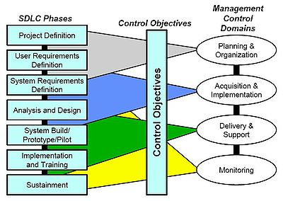 systems development life cycle   wikipediamanagement and control edit