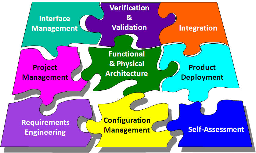 Deployment Packages to support the ISO/IEC 29110 Systems Engineering Basic Profile