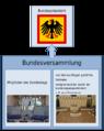 Schema-Bundesversammlung.png
