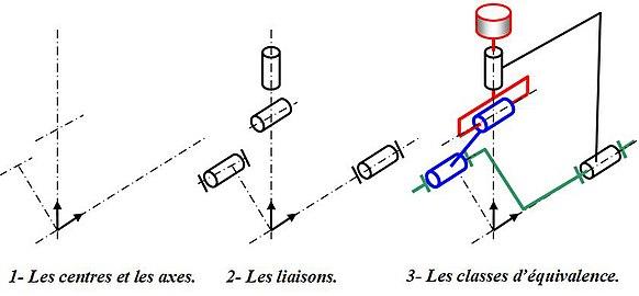 mod u00e9lisation cin u00e9matique des m u00e9canismes