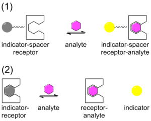 Binding selectivity - Types of Chemosensors. (1.) Indicator-spacer-receptor (ISR) (2.) Indicator-Displacement Assay (IDA)