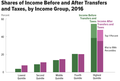 Shares of Income 2016 CBO.png