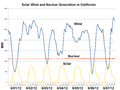 Solar Wind and Nuclear Generation in California-2012-06.png