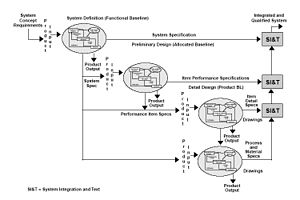 Functional specification - Image: Specification and Levels of Development