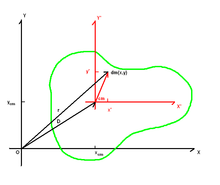 Parallel axis theorem - Wikipedia