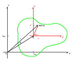 Parallel axis theorem - Polar moment of inertia of a body around a point can be determined from its polar moment of inertia around the center of mass.