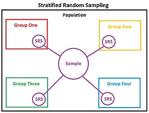 Stratified sampling - Stratified Random Sampling