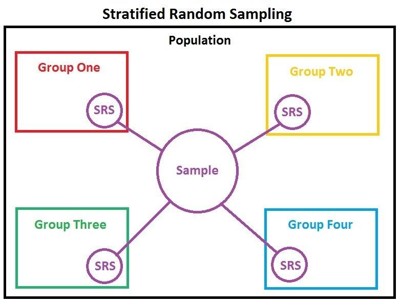 StratifiedRandomSampling