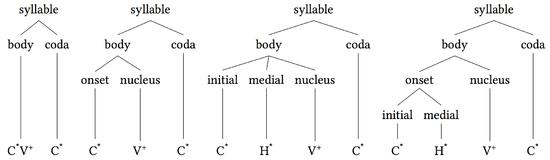 Syllable wikipedia.