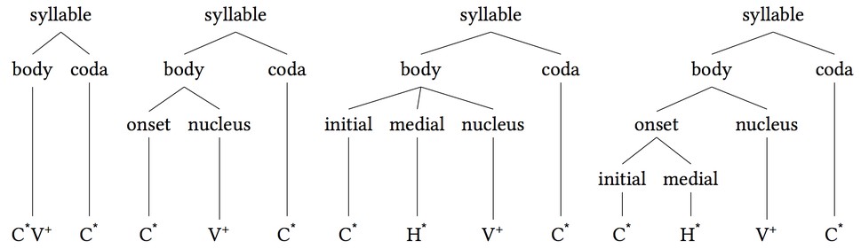 Syllable body coda