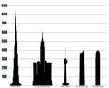 Tallest buildings in Middle East.png