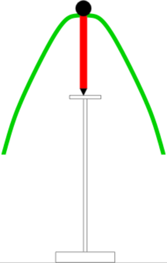 T-symmetry - A toy called the teeter-totter illustrates, in cross-section, the two aspects of time reversal invariance. When set into motion atop a pedestal (rocking side to side, as in the image), the figure oscillates for a very long time. The toy is engineered to minimize friction and illustrate the reversibility of Newton's laws of motion. However, the mechanically stable state of the toy is when the figure falls down from the pedestal into one of arbitrarily many positions. This is an illustration of the law of increase of entropy through Boltzmann's identification of the logarithm of the number of states with the entropy.