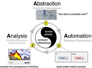 Computational thinking - Three stage process describing Computational Thinking