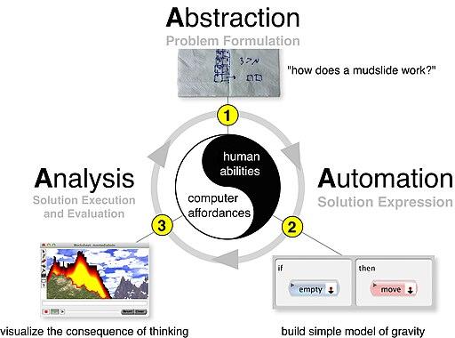 The Computational Thinking Process