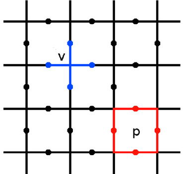 A section of the toric code. A vertex and plaquette are highlighted, along with the spins used in the definition of their stabilizers. ToricCodeLattice.png
