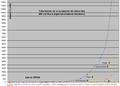Totalisation de la puissance de calcul des 500 meilleurs supercalculateurs mondiaux de 1993 à 2008.png