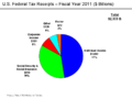 U.S. Federal Tax Receipts - FY 2011.png