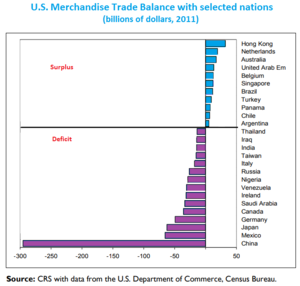 Foreign trade of the United States - U.S. Merchandise Trade Balance (2011)