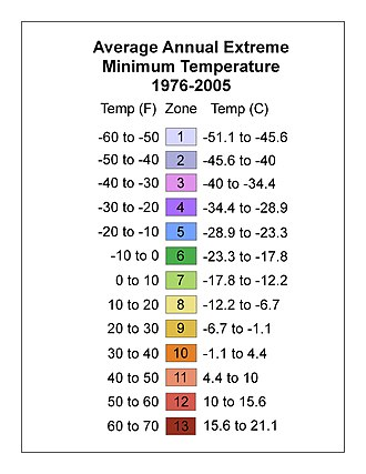 Hardiness zone - Temperature scale used to define USDA hardiness zones. These are annual extreme minimums (an area is assigned to a zone by taking the lowest temperature recorded there in a given year). As shown, the USDA uses a GIS dataset averaged over 1976 to 2005 for its United States maps.