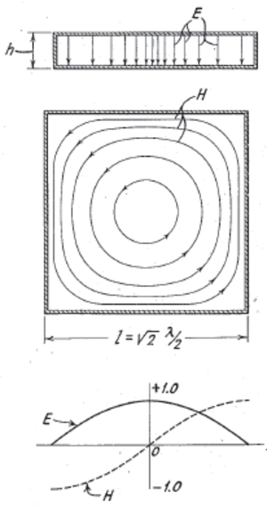 Resonator - An illustration of the electric and magnetic field of one of the possible modes in a cavity resonator.