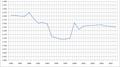 Vestmanna Demography (1985-2008).png