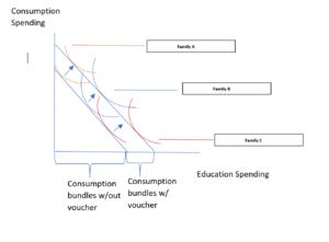 School voucher - Family consumption bundles with vouchers