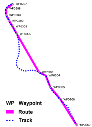 GPS Exchange Format - Waypoints, routes and tracks recorded by GPS receivers.