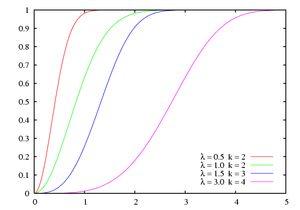 Weibull distribution - Cumulative distribution function