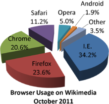 Browser Market Pie Chart
