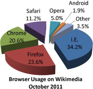 English: Browser usage share on Wikimedia Foun...