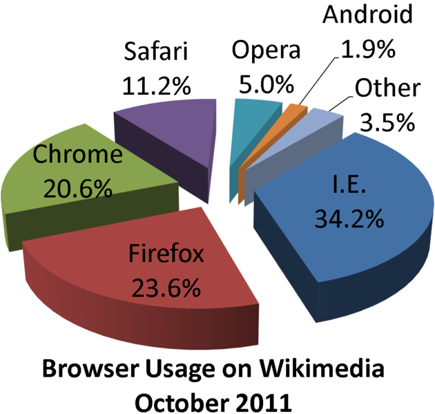 దస్త్రం:Wikimedia browser share pie chart.png