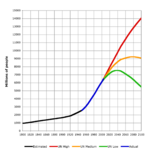 Estimation de la plus haute à la plus basse de l évolution de la population