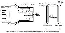 X ray image intensifier wikipedia schematic of an x ray image intensifier ccuart Choice Image