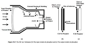 X-ray image intensifier - Schematic of an x-ray image intensifier
