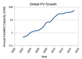 Yearly Installed PV Capacity in GW from 2002 to 2015.png