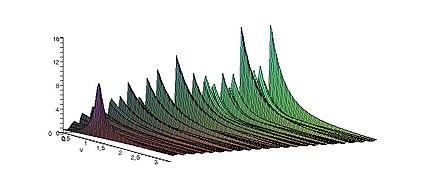 L'enigma dei numeri primi... 440px-Zeta_0-3_x_0.1-200