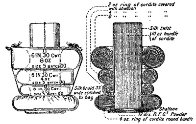 1911 Britannica - Howitzer Cartridge.png