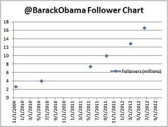 Barack Obama on social media - Graph of Obama's follower growth