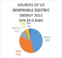 2015 US Electric Renewables