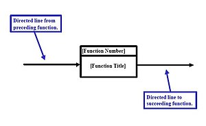 Functional flow block diagram - Figure 4. Directed Lines