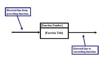 Functional flow block diagram - Figure 4. Directed Lines