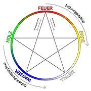 Zyklische Anordnung der 5 Elemente