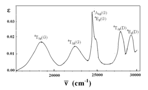 Absorption spectrum of manganese(II) hexahydrate