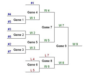 Double Elimination Tournament Wikipedia